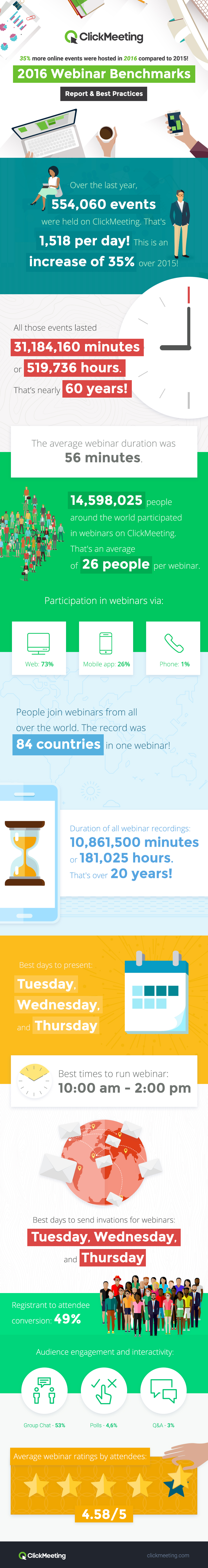 2016 Webinar Benchmarks Report & Best Practices Introduction Over the last year, we've collected robust information about webinar trends and best practices that we believe will provide valuable insights and information as you break into webinars for the first time or seek new ways to improve your webinars. Our research is based on all events we hosted in 2016: • 554,060 events. That's 10,655 per week, 1,518 per day! • Lasting 31,184,160 minutes – or 519,736 hours. That's 59 years and 4 months! • With 14,598,025 attendees. That's almost 40,000 per day! Best day to present: Tuesday, Wednesday, and Thursday Scheduling and timing are important to help drive webinar attendance. Schedule your webinar on days when people are open and free. Everyone knows that Mondays are usually busy as people try to catch up from the weekend and plan out their week, so it's no surprise that Mondays aren't a great day for webinars. Friday, Saturday, and Sunday are also bad for obvious reasons - it's the weekend. That leaves Tuesday, Wednesday, and Thursday as the best options for hosting your webinar. Best times to run a webinar: 10:00 am - 2:00 pm Not only is there a best day of the week, but the timing of your webinar can have a huge impact on the number of attendees as well. First, try to pick a time that works for all time zones to allow more attendees to attend. Choosing a time that caters to both west and east coast is always ideal. Hosting a webinar during lunch hours is often a good idea, to give people the low-key option of watching your webinar while enjoying their lunch. Late morning or early afternoon are usually great times to host a webinar as well. Best Days to Send Invitations for Webinars Tuesday, Wednesday, and Thursday Promoting your webinar is what drives people to register and is the only way to get people to attend. The best time to send emails to promote your webinar coincide with the best days to host your webinar. This means that emails sent Tuesday, Wednesday, and Thursday will get you the highest open rate and the most webinar registrants. Keep this in mind when creating your promotional calendar for your webinar. Average webinar length 56 minutes While you can have successful webinars that run shorter than the average time, webinars that run over an hour usually see very few attendees remaining attentive into the second hour. The best option is to structure your presentation with the most important items at the beginning and less important items at the end because more people leave at the beginning if there isn't something that draws them in. Announcing that there is a Q&A session at the end can encourage attendees to stay tuned to your webinar for a chance to have their questions answered. Create a post-webinar blog post to answer any questions you were unable to answer during the Q&A session — it can be a great way to connect more deeply with your audience. Registrant to Attendee Conversion Registrant to Attendee Percentage: 49% Average attendance: 26 attendees per event Although the average is 26 attendees per webinar, it takes almost three times as many registrants to get this turnout. This is for a variety of reasons. Some people may have signed up just for access to the recording. Some may end up being busier than expected. And some may forget what made them sign up for the webinar in the first place. Whatever the reason, the important thing to remember is that you still have an interested lead that you can nurture. Average attendance via mobile app 25% Although most businesses plan to do webinars from a desktop computer, an average of 25% of attendees tune in from their mobile devices. When planning a webinar, make sure your platform supports mobile with an up-to-date, user-friendly mobile app. This should include mobile-optimized polling and chat features. Also, when designing your visual presentation, keep in mind that mobile devices have much smaller screens than desktops. Create slides that have big visuals and avoid slides with large amounts of small text. Audience engagement and interactivity Measuring audience engagement can help you see how well your topic aligned with your audience and their level of interest. You can use this data to help you plan future webinars. However, no matter how interesting your topic, it can be hard to listen to just one person talk for an hour. To improve engagement and activity during your webinars, plan fun polls, questions, and surveys to spice things up. Here are the engagement activities people interacted with and the percentage: Group Chat – 53% Polls – 4.6% Q&A - 3% Average Webinar Ratings by Attendees 4.58/5 A best practice when hosting webinars is to ask for a post-webinar evaluation. Some webinar platforms do this for you by showing an on-screen message when someone leaves your webinar. Webinar ratings let you know where you stand with your overall presentation and provide feedback on what attendees liked and any areas where you can improve future presentations. Knowing this helps you be more prepared to deliver great content in every presentation, which will drive more leads, higher retention rates, and a better message. Conclusion We've learned a lot about webinars and webinar best practices through the analysis of data collected through our unique webinar platform. We hope this research and information proves useful to you as you embark on your first webinar journey or look for ways to improve your current webinar experience. All of the data and statistics represented in this report are based on our exclusive research. About ClickMeeting ClickMeeting was founded in 2011 by GetResponse, the leading email marketing platform. The idea was to provide a complete webinar solution for businesses, large and small. Over the next five years, ClickMeeting grew so much that, in 2016, it spun off as a separate company. Our mission is to be the premier provider of flexible, self-service webinar solutions that help you reach, engage, educate, and convert your audience. ClickMeeting is rich in features that help you before, during, and after your webinar.