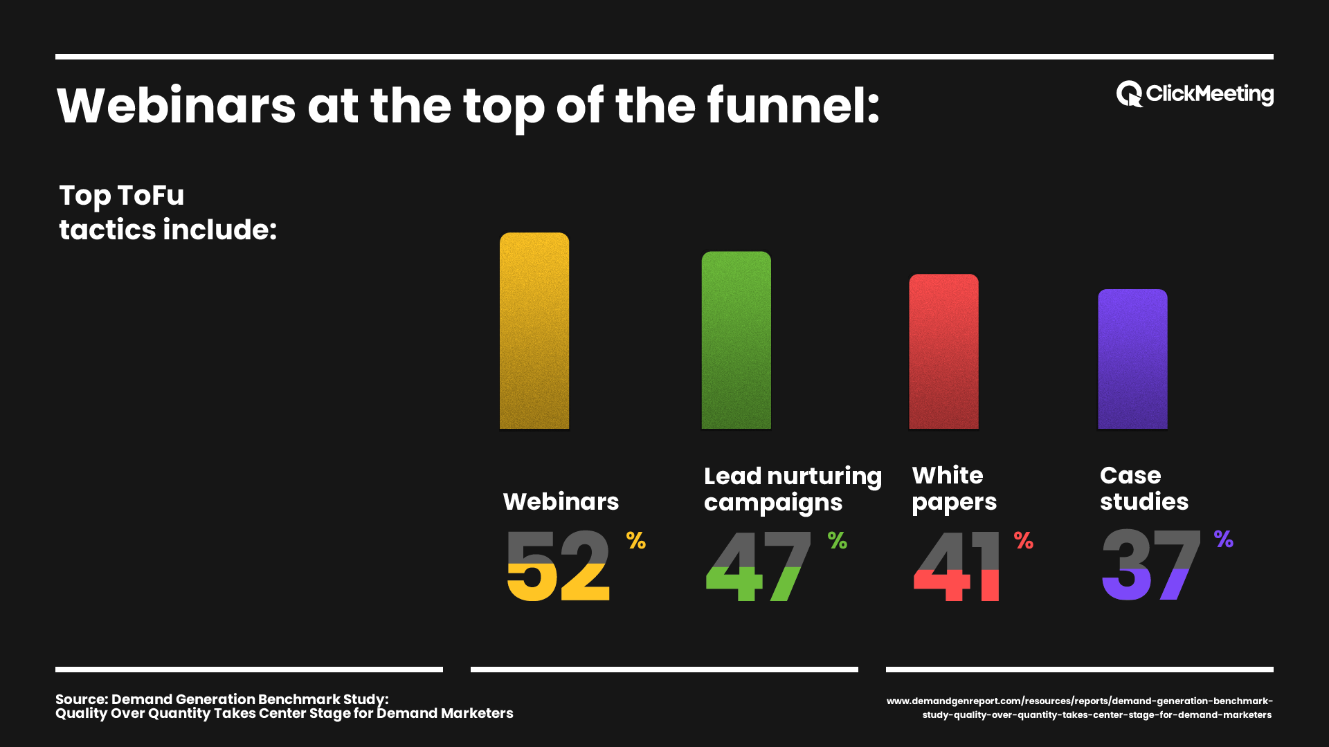 ClickMeeting State of Webinars - Webinars at the top of the funnel