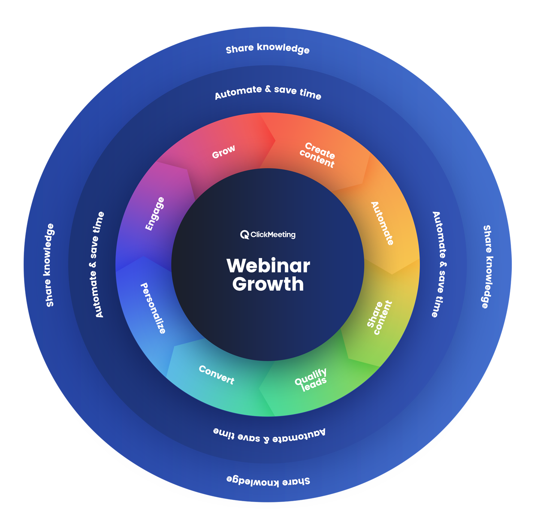 Webinar flywheel